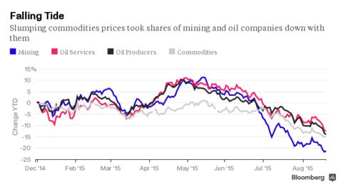 Commodity Rout Erases $2 Trillion From Stock Values 488x-1