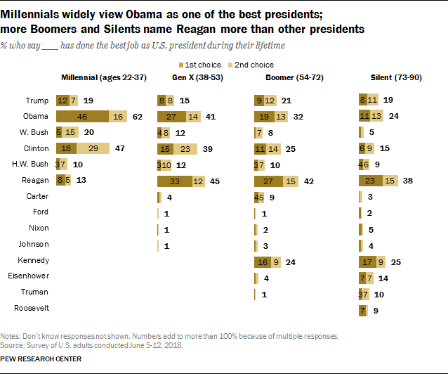 Obama Tops Public's List of Best President in Their Lifetime, Followed by Clinton, Reagan; Reagan is top choice among Boomers, Silents Graphic2