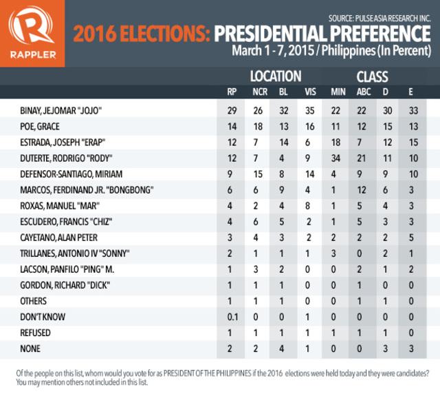 2016 Presidential survey 2016-presidential-preference-tables-pulse-asia-20150317-table-1_4B21A2D4DE9C4620BCD59F78F3C39B53