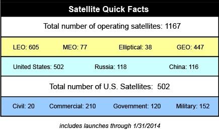 Plus de 1000 satellites actifs en orbite Sat-nombre-actifs