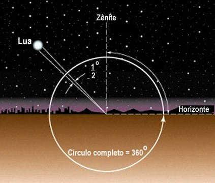 Como se localizar, inclinações dos objetos? Lua