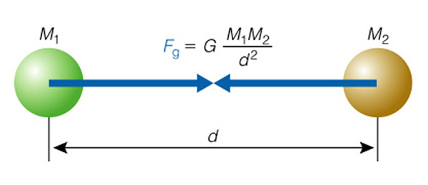 Gravitația și legile fizicii 1322_0515