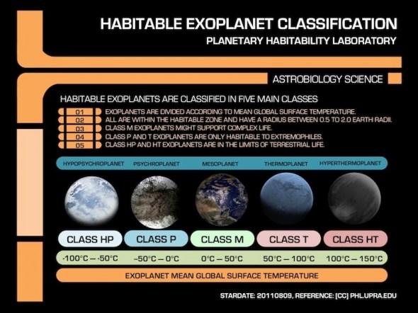 Astros com mais chances de ter vida Star-Trek-Habitable-Classification