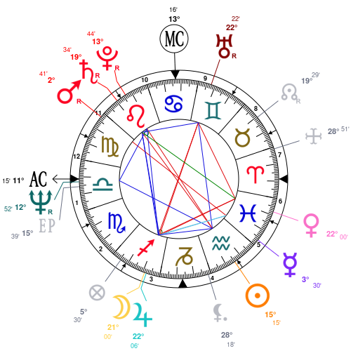 Gothisme et astrologie.. ZF4jZmb3I0D2IHgvA0L2IHfjZQNjZQNjZQNj