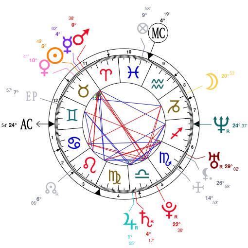 Astrologie et hypocondrie ZwLjAQR5BQRjBQNjZQNjZQNjZGNmAwVmBD