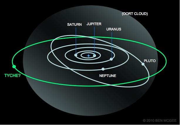 Tyche, la plus grande planète du système solaire ?  Tyche-pic