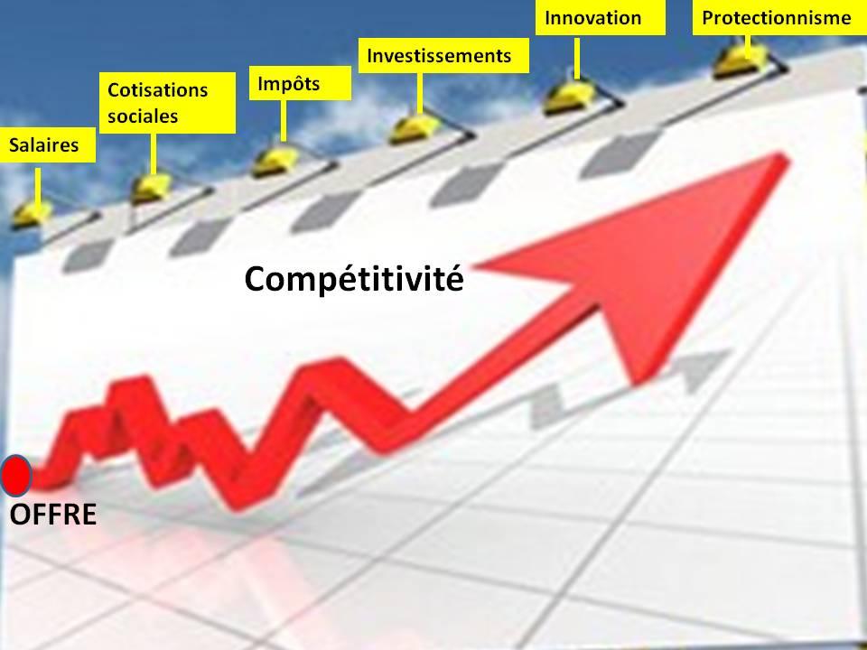 Actualités CABINET CTM (#CabinetCTM #TMCweb3) Competitivite