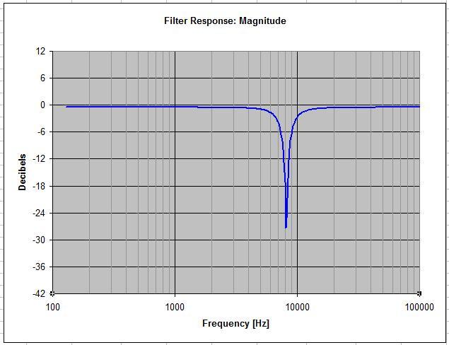 Notch filter 8.1kHz_Q3_notch_using_LA-UFB