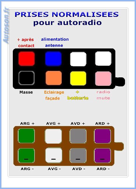 batterie ou ché pas quoi - Page 5 Connecteur_autoradio_ISO