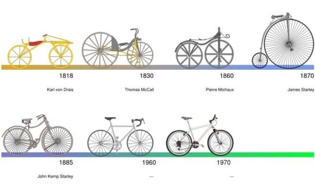 Vesti iz sporta SetWidth790-01-evolucija-bicikla-v-19-in-20-stoletju