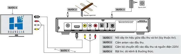 Hướng dẫn lắp đầu thu DVB T2 đơn giản Huong%20dan%20lap%20dat%20dau%20thu(1)