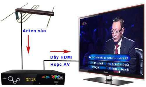 Hướng dẫn lắp đầu thu DVB T2 đơn giản Huong-dan-lap-dat-dau-dvb-t2