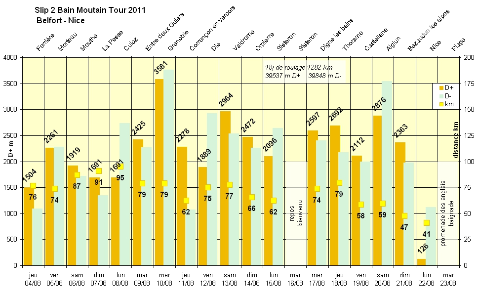 Slip2Bain Mountain Tour Graphe%20etapes%20r%c3%a9elles