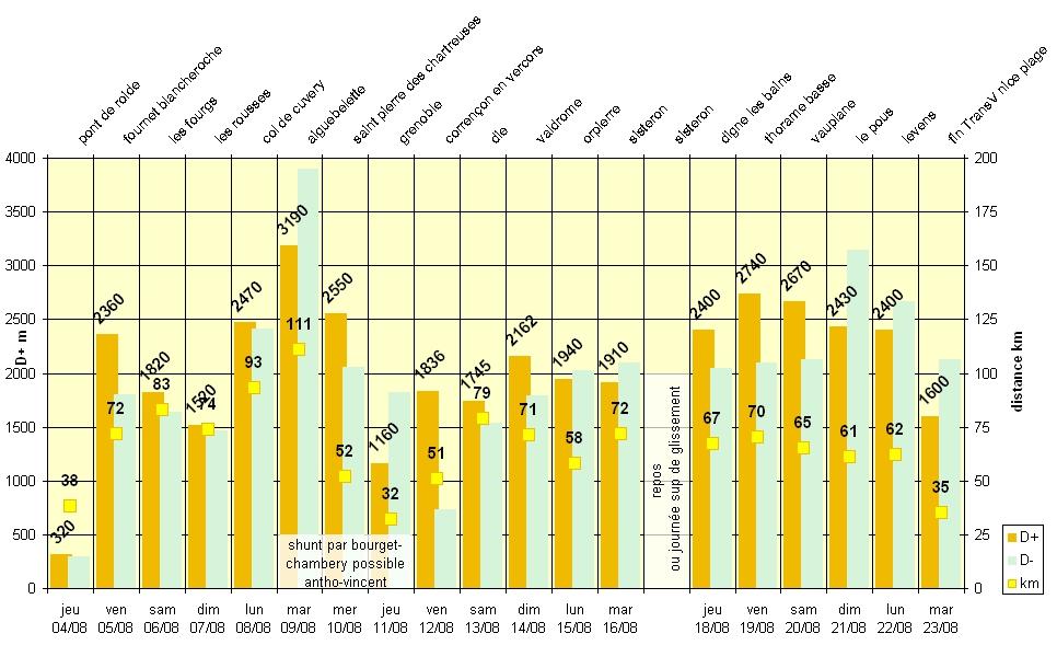 Slip2Bain Mountain Tour Graphe%20etapes