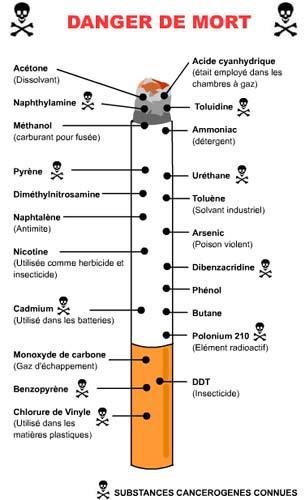 Les effets du tabac Composants-cigarette21