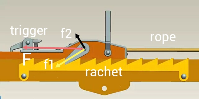 Why the ratchet in Greek gastraphetes can hold on the string force? 1517498829-2029