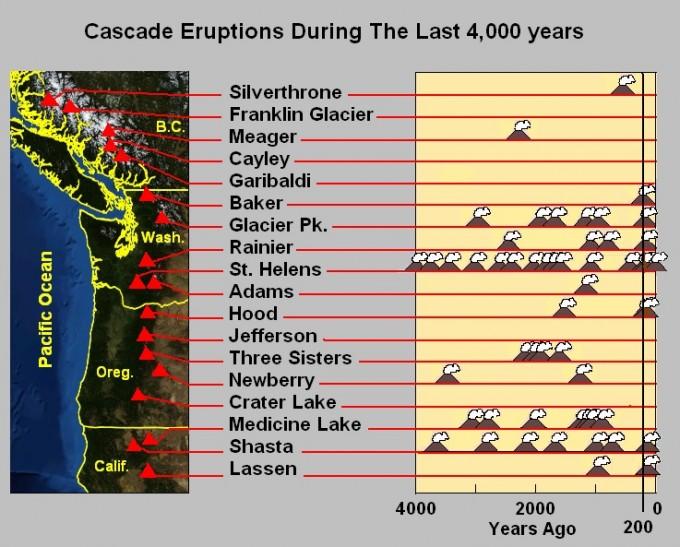 Mount Hood, Mount Rainier And Mount St. Helens Simultaneously Hit by Earthquake Swarms CascadeEruptionChart1-e1463675120870