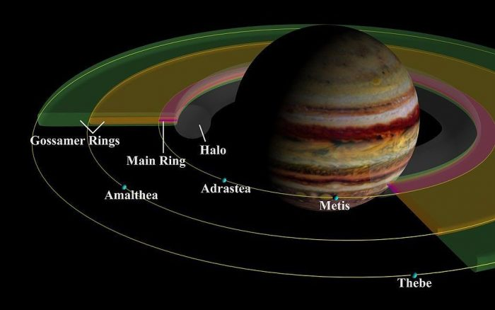 Jupiter: 10 Fascinating Facts About The Mysterious and Massive Planet 1024px-PIA01627_Ringe-e1503610547386