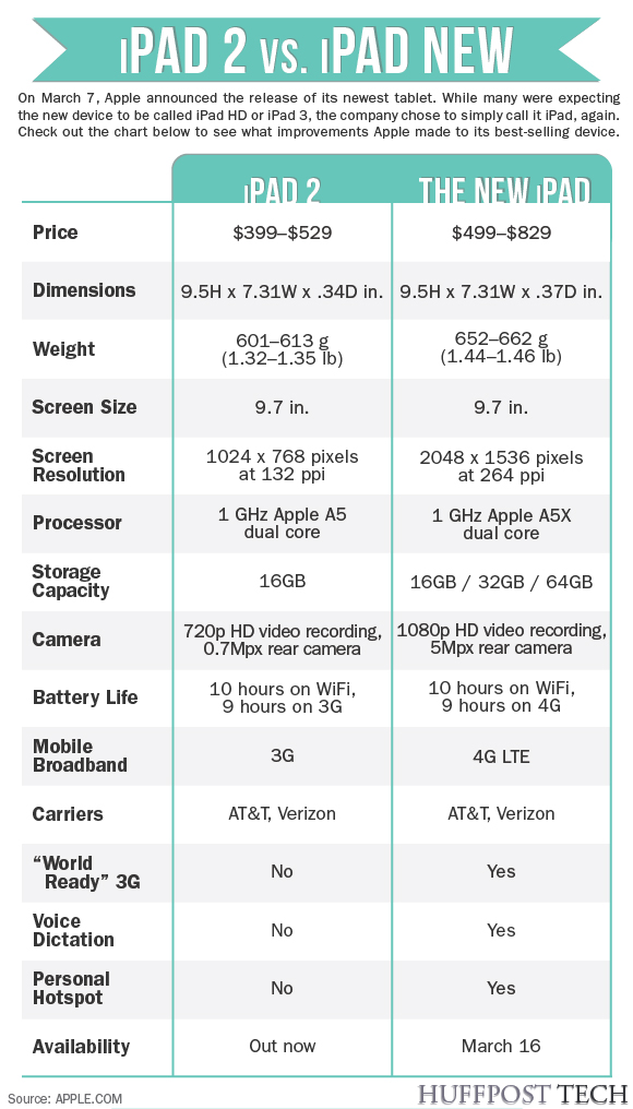 Comparison between new ipad 3 and i pad2 0307ipad3_0