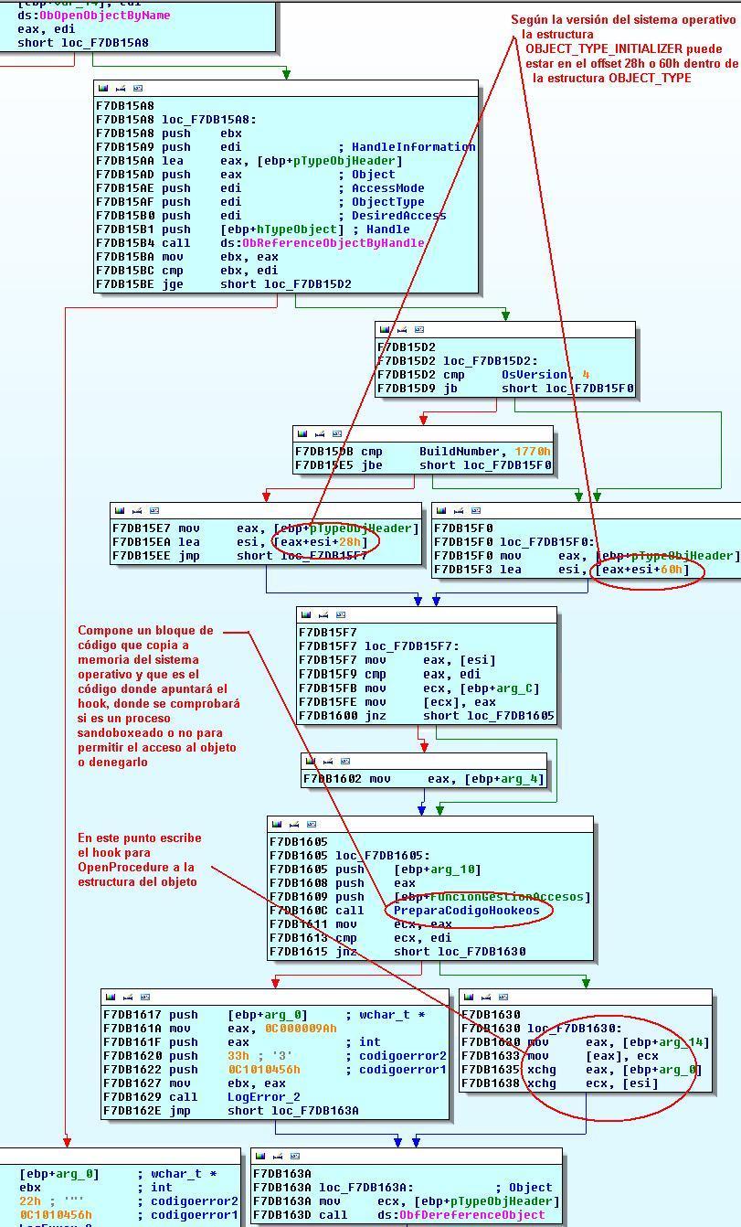 Sandbox I. Sandboxie. Aislamiento de procesos mediante control de acceso a objetos en kernel. Hookeo_openprocedure2