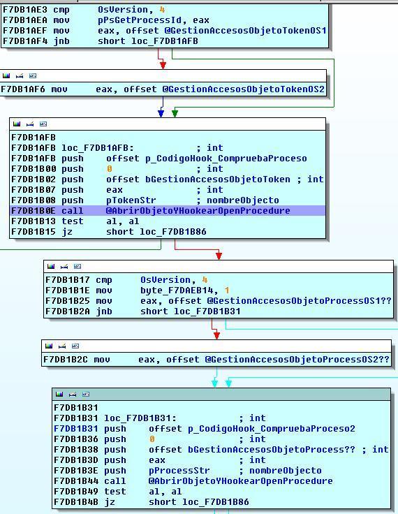 Sandbox I. Sandboxie. Aislamiento de procesos mediante control de acceso a objetos en kernel. Hookeo_token_process