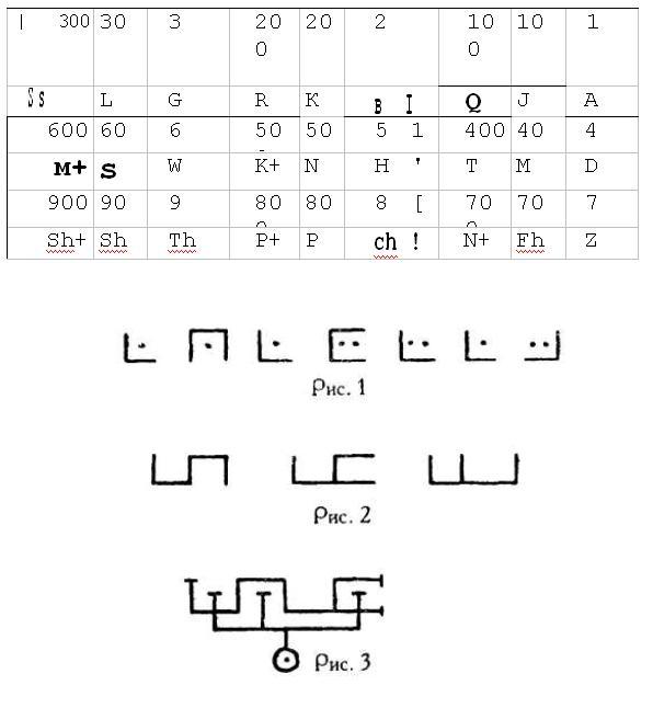 Каббала – нумерология Kabbala14