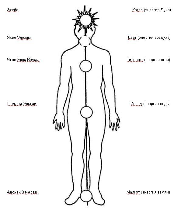 Каббала – духовные практики Kabbala17