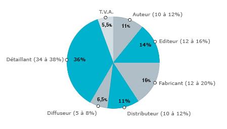 droit d'auteur sur livre numérique Repartition_prix_du_livre