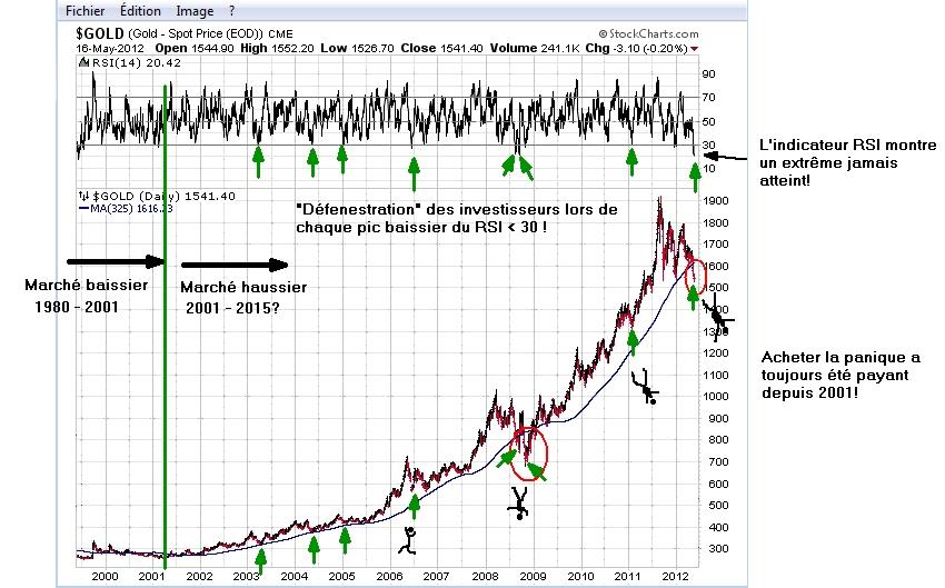 Investir sur les minières : Opportunités incroyables  - Page 2 Ls-graph1