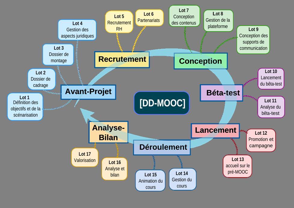 Matthieu Cisel : Monter son MOOC en sept étapes. Mooc-wbs-e