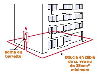 appareil de mesure de terre AC 6462 Boucle_fdf
