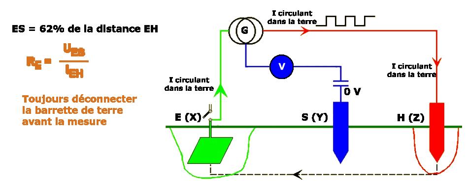 appareil de mesure de terre AC 6462 Methode_621