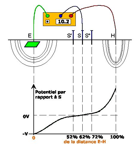 appareil de mesure de terre AC 6462 Methode_62_2
