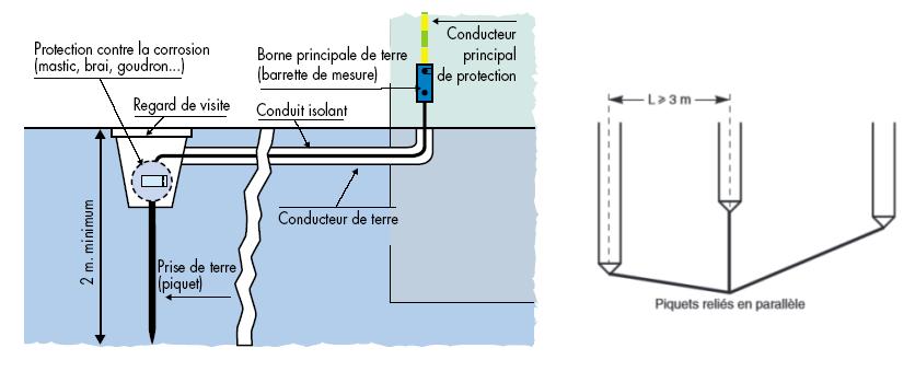 appareil de mesure de terre AC 6462 Piquet