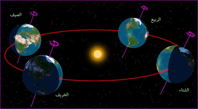 الارض في ابعد نقطة عن الشمس 4-seasons