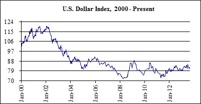 The Most Important Financial Article You Will Ever Read  US-Dollar-Index-2000-Present