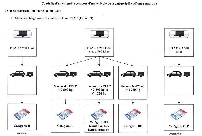 Schema CLAIR de la nouvelle legislation pour les remorques Post-1-0-32760700-1361782208