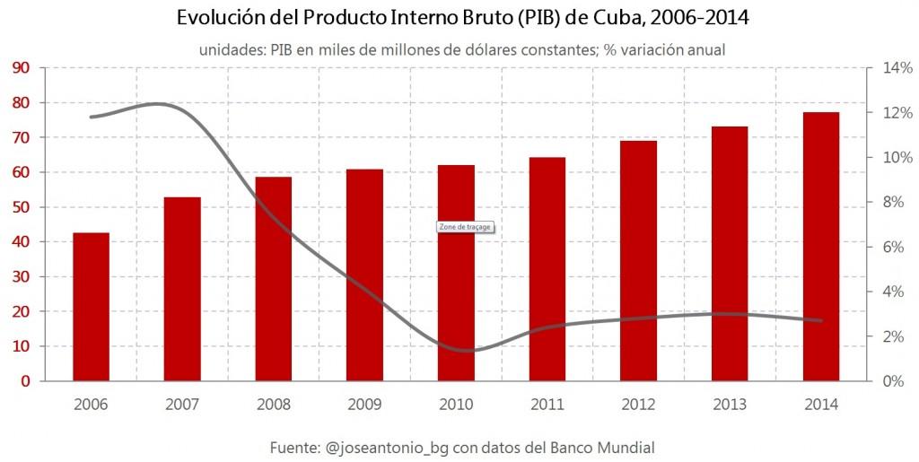 Capitalismo en Cuba, privatizaciones, economía estatal, inversiones de capital internacional. - Página 5 1.Evoluc-PIB-Cuba-1024x515