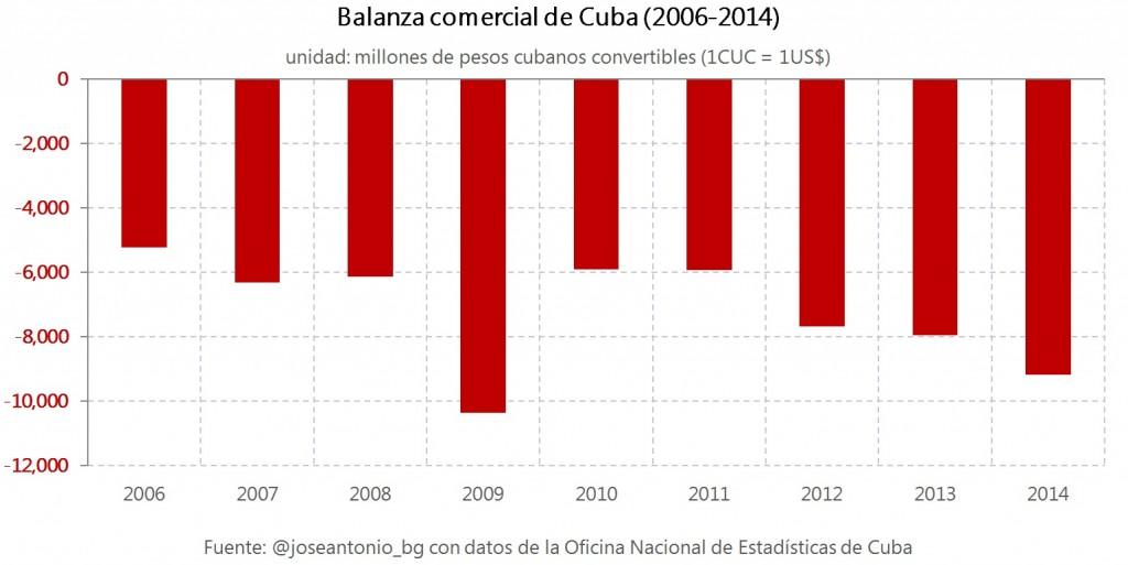 Capitalismo en Cuba, privatizaciones, economía estatal, inversiones de capital internacional. - Página 5 2.Balanza-comercial-Cuba-1024x513