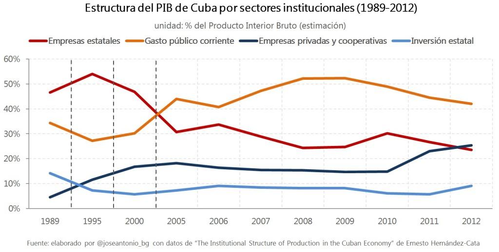 Capitalismo en Cuba, privatizaciones, economía estatal, inversiones de capital internacional. - Página 5 3.estructura-PIB-cuba-1024x518
