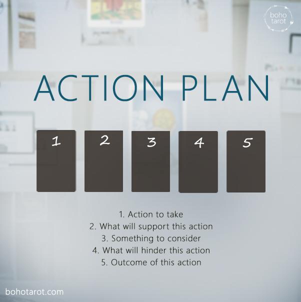 Plan de acción Spread-actionplan