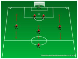 Góc chiến thuật: Xây dựng đội bóng sân 7 với sơ đồ 2-3-1 1b
