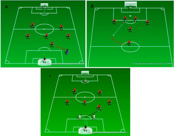 Góc chiến thuật: Xây dựng đội bóng sân 7 với sơ đồ 2-3-1 2a