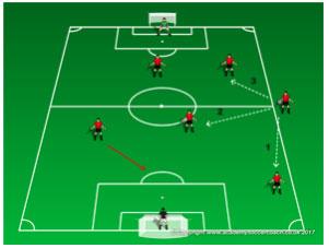 Góc chiến thuật: Xây dựng đội bóng sân 7 với sơ đồ 2-3-1 6