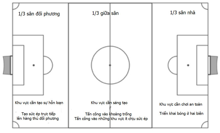 Góc chiến thuật: Xây dựng đội bóng sân 7 với sơ đồ 2-3-1 Imgpsh_fullsize1