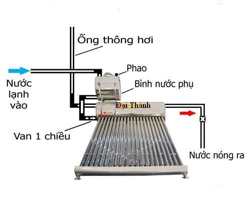 Sửa chữa máy nước năng lượng mặt trời May-nuoc-nong-nlmt