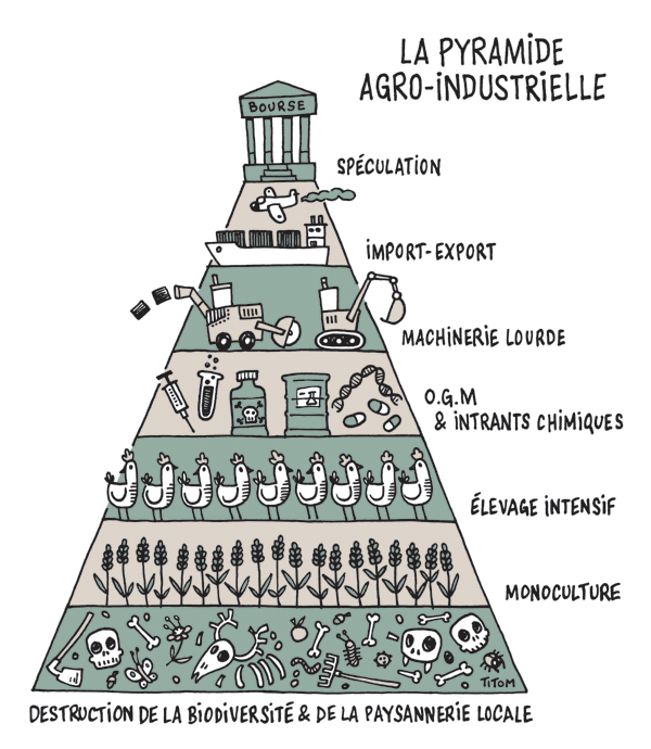 Agriculture anticapitaliste - Page 5 Jpg_dessin946_titom_agro-industrie