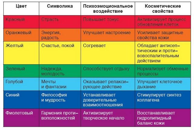 Что такое цветотерапия? Harakteristika-cvetov