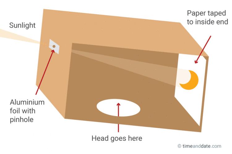 Eclissi parziale di sole Pinhole-projector-homemade