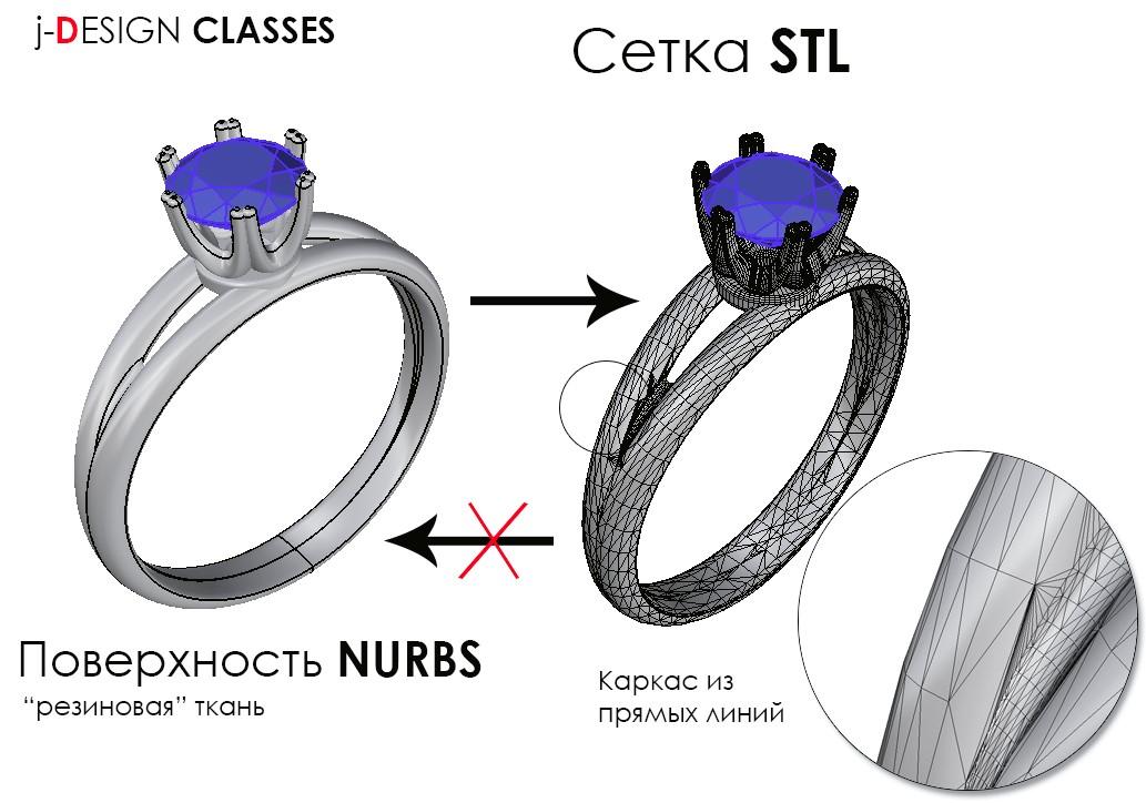 Перевод STL сетки в поверхности NURBS IiB7oW
